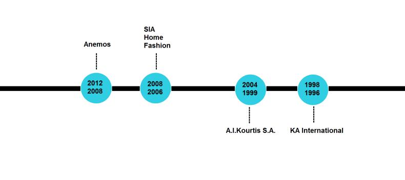 Areti Vassou Timeline